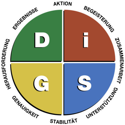 Everything DiSG Workplace Diagramm