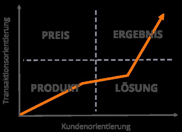 Consultative Selling: Was der Kunde wirklich kauft | Verkaufstraining Düsseldorf