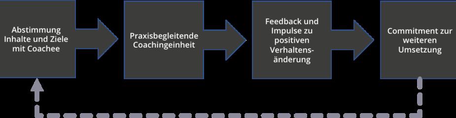 Schema Vertriebscoaching | Verkaufstraining Düsseldorf