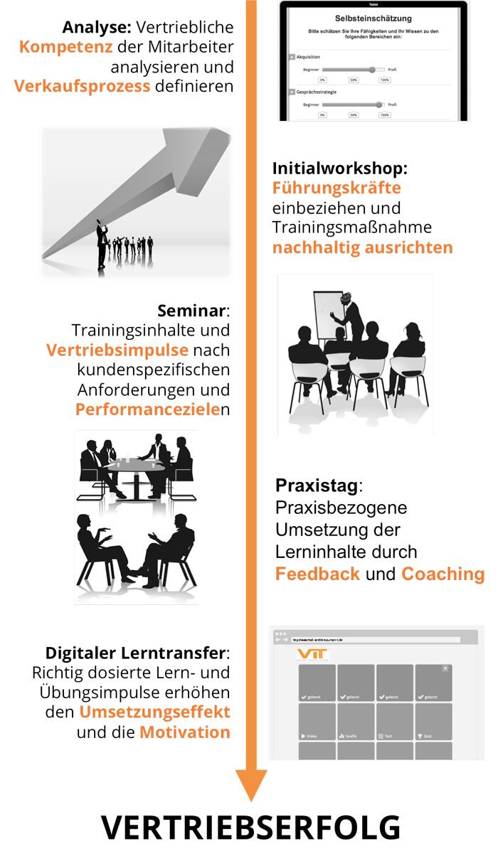 Schema VIT Verkauf Intervall Training | Verkaufstraining Düsseldorf